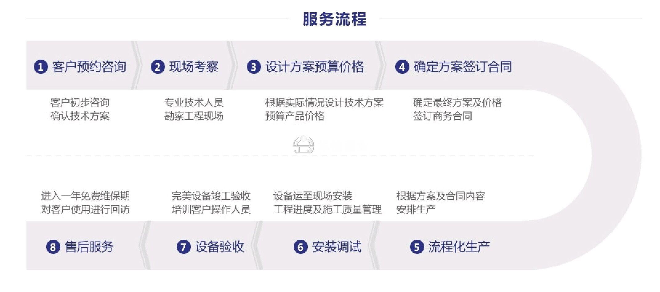 华楠骏业服务流程