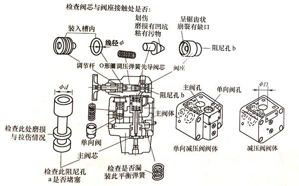 专业技术人员是如何排除升降机减压阀不减压故障?